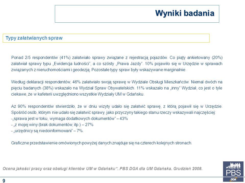 """Ocena jakości pracy oraz obsługi klientów UM w Gdańsku"""". PBS DGA dla UM Gdańska. Grudzień 2008. Ponad 2/5 respondentów (41%) załatwiało sprawy związan"""