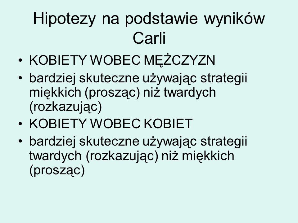 Hipotezy na podstawie wyników Carli KOBIETY WOBEC MĘŻCZYZN bardziej skuteczne używając strategii miękkich (prosząc) niż twardych (rozkazując) KOBIETY WOBEC KOBIET bardziej skuteczne używając strategii twardych (rozkazując) niż miękkich (prosząc)
