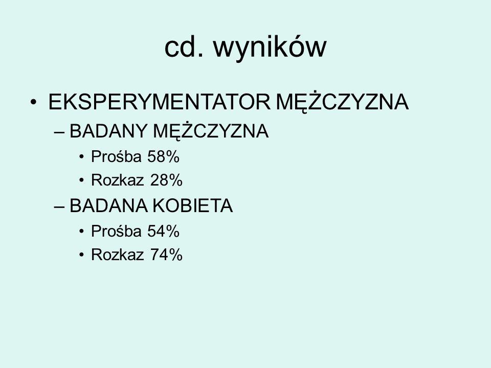 cd. wyników EKSPERYMENTATOR MĘŻCZYZNA –BADANY MĘŻCZYZNA Prośba 58% Rozkaz 28% –BADANA KOBIETA Prośba 54% Rozkaz 74%
