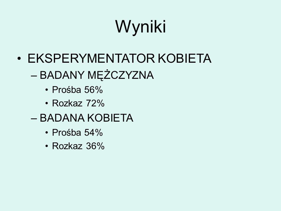 Wyniki EKSPERYMENTATOR KOBIETA –BADANY MĘŻCZYZNA Prośba 56% Rozkaz 72% –BADANA KOBIETA Prośba 54% Rozkaz 36%