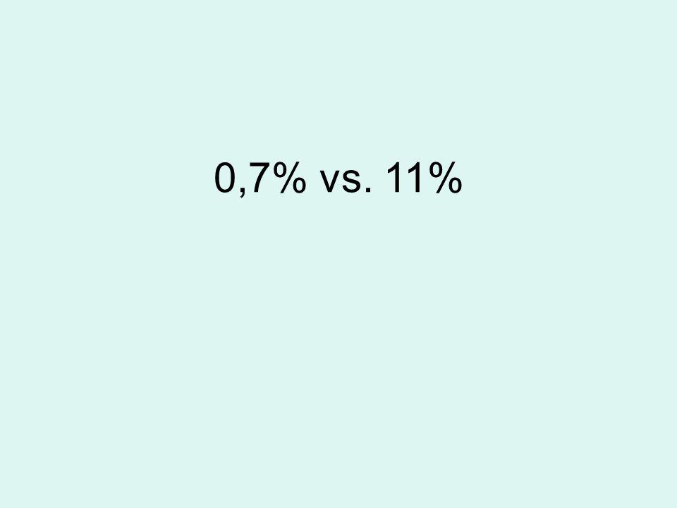 0,7% vs. 11%