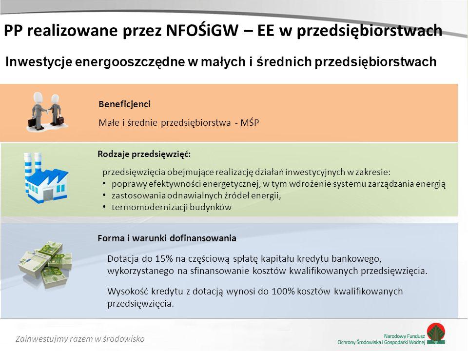 Zainwestujmy razem w środowisko Beneficjenci Małe i średnie przedsiębiorstwa - MŚP PP realizowane przez NFOŚiGW – EE w przedsiębiorstwach Inwestycje energooszczędne w małych i średnich przedsiębiorstwach Rodzaje przedsięwzięć: przedsięwzięcia obejmujące realizację działań inwestycyjnych w zakresie: poprawy efektywności energetycznej, w tym wdrożenie systemu zarządzania energią zastosowania odnawialnych źródeł energii, termomodernizacji budynków Forma i warunki dofinansowania Dotacja do 15% na częściową spłatę kapitału kredytu bankowego, wykorzystanego na sfinansowanie kosztów kwalifikowanych przedsięwzięcia.