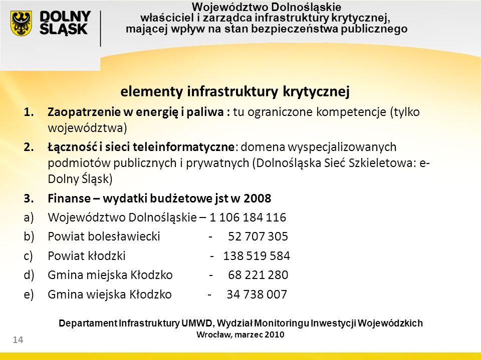 14 elementy infrastruktury krytycznej 1.Zaopatrzenie w energię i paliwa : tu ograniczone kompetencje (tylko województwa) 2.Łączność i sieci teleinformatyczne: domena wyspecjalizowanych podmiotów publicznych i prywatnych (Dolnośląska Sieć Szkieletowa: e- Dolny Śląsk) 3.Finanse – wydatki budżetowe jst w 2008 a)Województwo Dolnośląskie – 1 106 184 116 b)Powiat bolesławiecki - 52 707 305 c)Powiat kłodzki - 138 519 584 d)Gmina miejska Kłodzko - 68 221 280 e)Gmina wiejska Kłodzko - 34 738 007 Województwo Dolnośląskie właściciel i zarządca infrastruktury krytycznej, mającej wpływ na stan bezpieczeństwa publicznego Departament Infrastruktury UMWD, Wydział Monitoringu Inwestycji Wojewódzkich Wrocław, marzec 2010