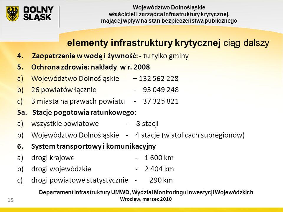 Województwo Dolnośląskie właściciel i zarządca infrastruktury krytycznej, mającej wpływ na stan bezpieczeństwa publicznego 15 elementy infrastruktury krytycznej ciąg dalszy 4.