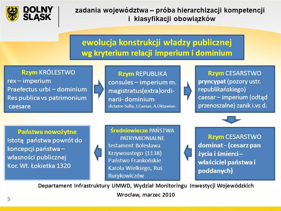 16 elementy infrastruktury krytycznej ciąg dalszy 6a Nakłady na transport i łączność w 2008 roku: a)Województwo Dolnośląskie - 372 639 208 155 007/km drogi b)Statystyczny powiat (bez pow.