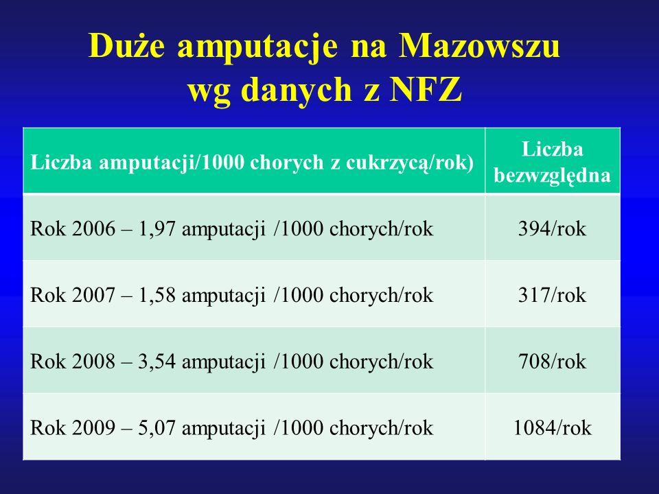 Duże amputacje na Mazowszu wg danych z NFZ Liczba amputacji/1000 chorych z cukrzycą/rok) Liczba bezwzględna Rok 2006 – 1,97 amputacji /1000 chorych/rok394/rok Rok 2007 – 1,58 amputacji /1000 chorych/rok317/rok Rok 2008 – 3,54 amputacji /1000 chorych/rok708/rok Rok 2009 – 5,07 amputacji /1000 chorych/rok1084/rok