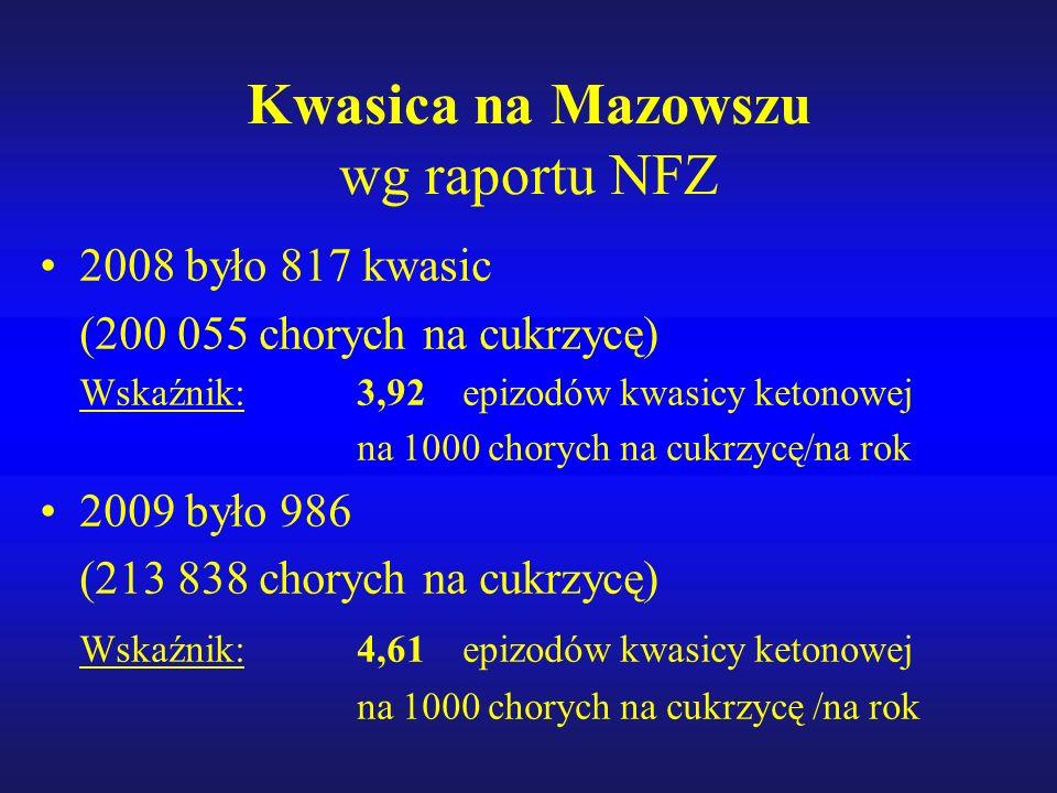 Kwasica na Mazowszu wg raportu NFZ 2008 było 817 kwasic (200 055 chorych na cukrzycę) Wskaźnik: 3,92 epizodów kwasicy ketonowej na 1000 chorych na cukrzycę/na rok 2009 było 986 (213 838 chorych na cukrzycę) Wskaźnik: 4,61 epizodów kwasicy ketonowej na 1000 chorych na cukrzycę /na rok