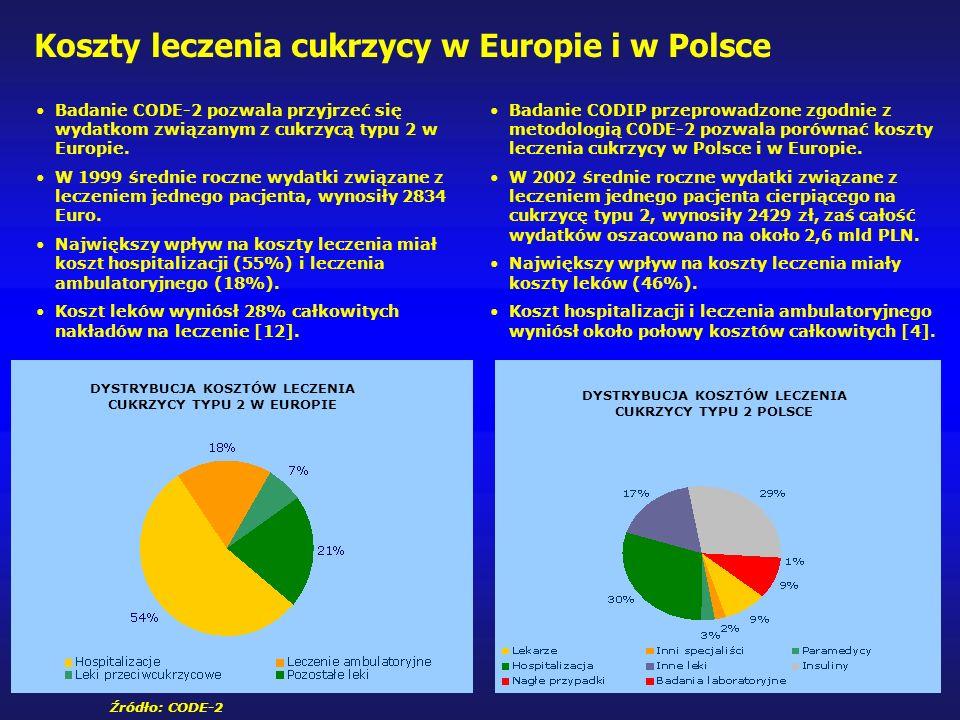 Koszty leczenia cukrzycy w Europie i w Polsce Badanie CODE-2 pozwala przyjrzeć się wydatkom związanym z cukrzycą typu 2 w Europie.
