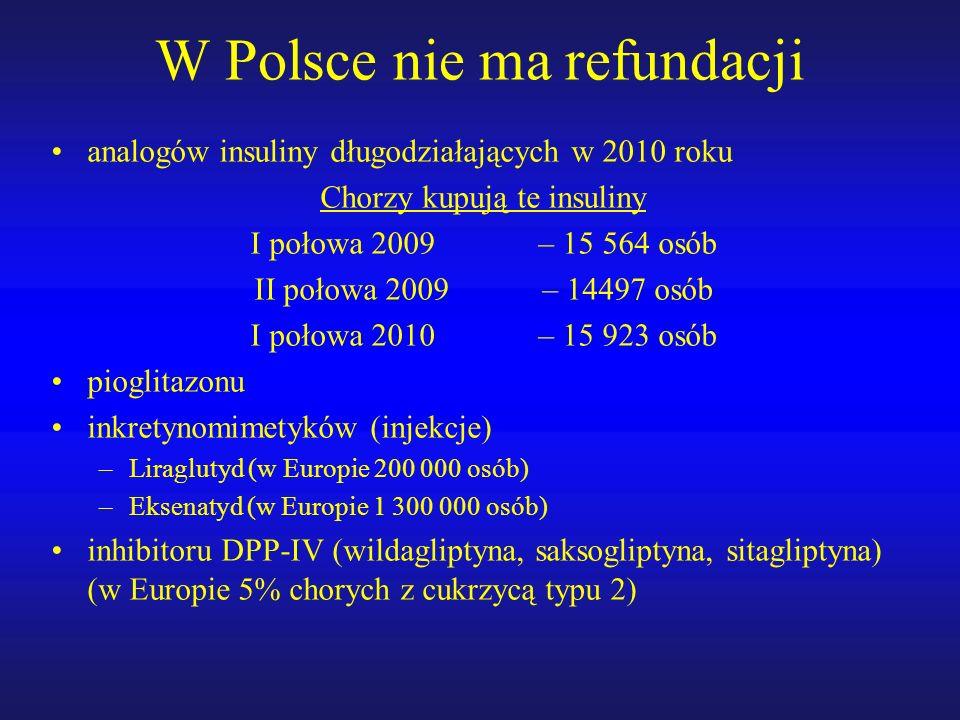 W Polsce nie ma refundacji analogów insuliny długodziałających w 2010 roku Chorzy kupują te insuliny I połowa 2009 – 15 564 osób II połowa 2009 – 14497 osób I połowa 2010 – 15 923 osób pioglitazonu inkretynomimetyków (injekcje) –Liraglutyd (w Europie 200 000 osób) –Eksenatyd (w Europie 1 300 000 osób) inhibitoru DPP-IV (wildagliptyna, saksogliptyna, sitagliptyna) (w Europie 5% chorych z cukrzycą typu 2)