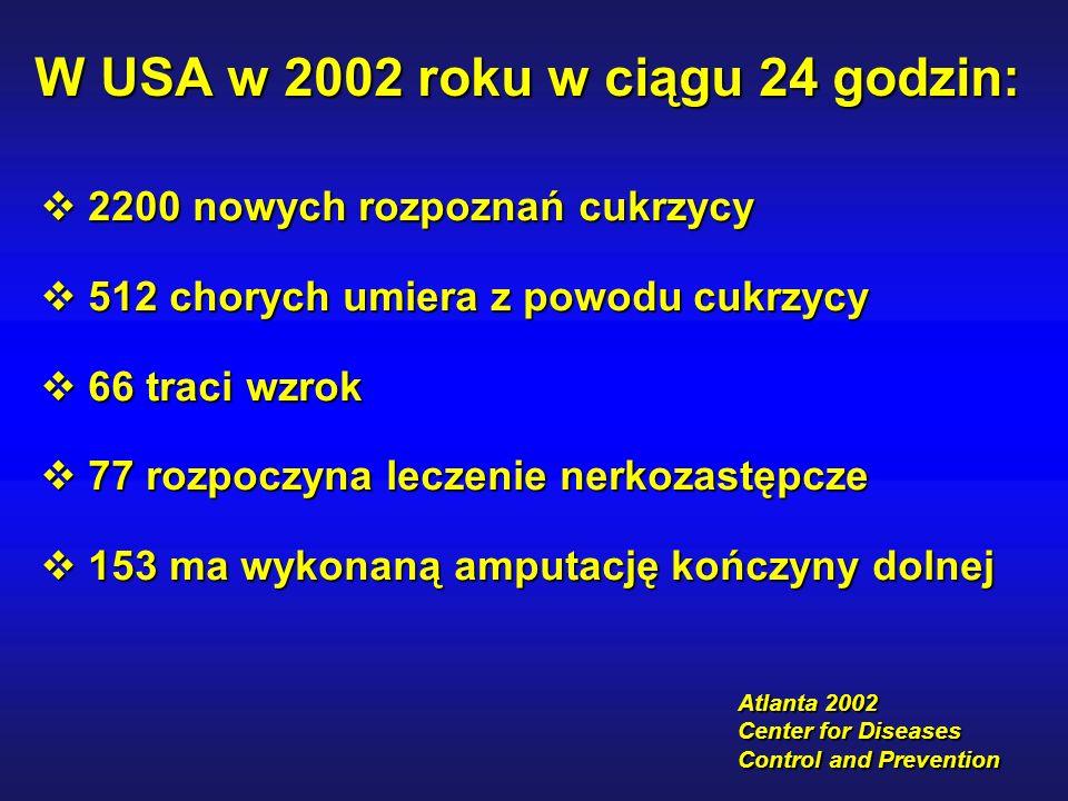 Atlanta 2002 Center for Diseases Control and Prevention W USA w 2002 roku w ciągu 24 godzin:  2200 nowych rozpoznań cukrzycy  512 chorych umiera z powodu cukrzycy  66 traci wzrok  77 rozpoczyna leczenie nerkozastępcze  153 ma wykonaną amputację kończyny dolnej
