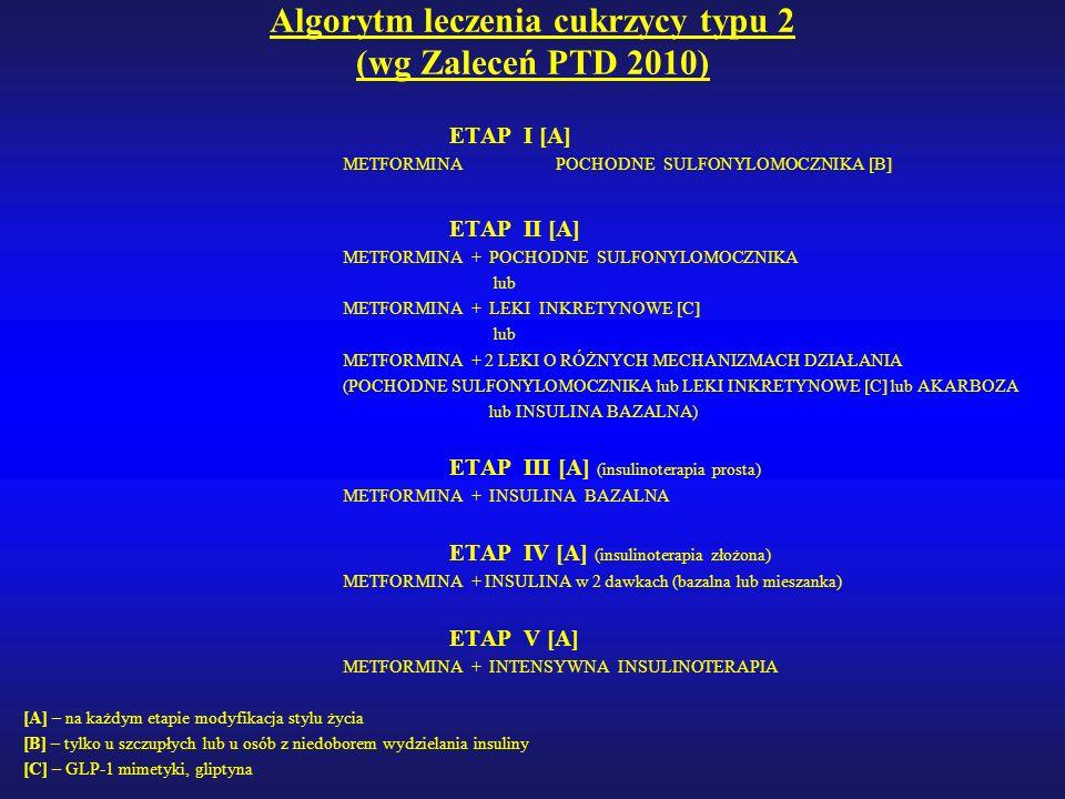 Algorytm leczenia cukrzycy typu 2 (wg Zaleceń PTD 2010) ETAP I [A] METFORMINAPOCHODNE SULFONYLOMOCZNIKA [B] ETAP II [A] METFORMINA + POCHODNE SULFONYLOMOCZNIKA lub METFORMINA + LEKI INKRETYNOWE [C] lub METFORMINA + 2 LEKI O RÓŻNYCH MECHANIZMACH DZIAŁANIA (POCHODNE SULFONYLOMOCZNIKA lub LEKI INKRETYNOWE [C] lub AKARBOZA lub INSULINA BAZALNA) ETAP III [A] (insulinoterapia prosta) METFORMINA + INSULINA BAZALNA ETAP IV [A] (insulinoterapia złożona) METFORMINA + INSULINA w 2 dawkach (bazalna lub mieszanka) ETAP V [A] METFORMINA + INTENSYWNA INSULINOTERAPIA [A] – na każdym etapie modyfikacja stylu życia [B] – tylko u szczupłych lub u osób z niedoborem wydzielania insuliny [C] – GLP-1 mimetyki, gliptyna