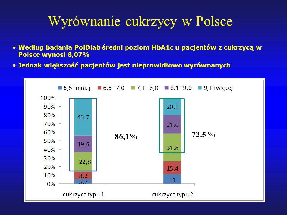 Wyrównanie cukrzycy w Polsce Według badania PolDiab średni poziom HbA1c u pacjentów z cukrzycą w Polsce wynosi 8,07% Jednak większość pacjentów jest nieprowidłowo wyrównanych 86,1% 73,5 %