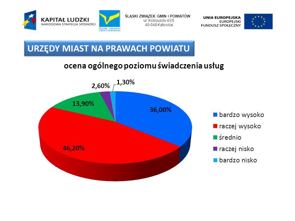 ŚLĄSKI ZWIĄZEK GMIN I POWIATÓW ul. Kościuszki 43/5 40-048 Katowice URZĘDY MIAST NA PRAWACH POWIATU