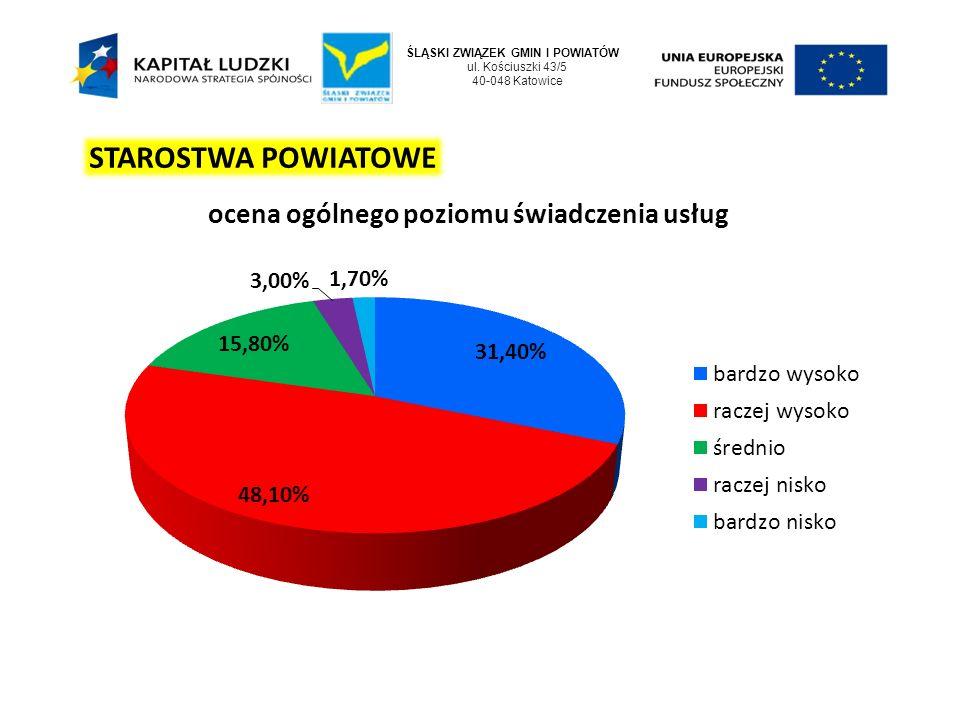 ŚLĄSKI ZWIĄZEK GMIN I POWIATÓW ul. Kościuszki 43/5 40-048 Katowice STAROSTWA POWIATOWE