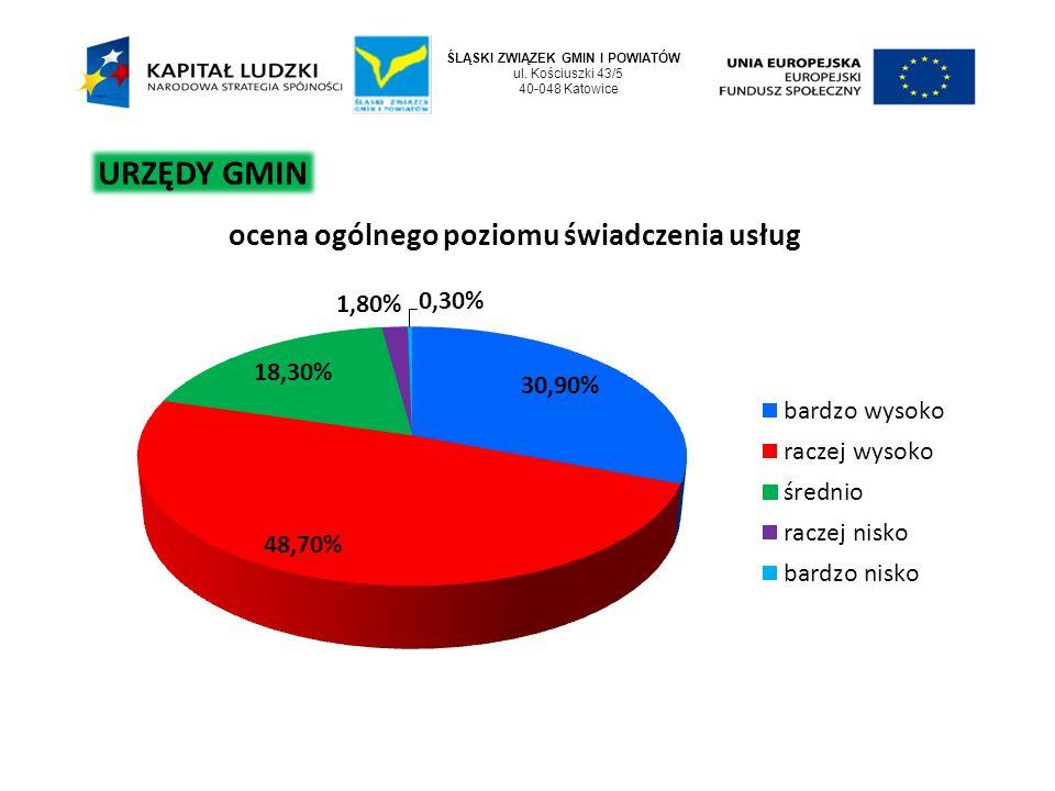 ŚLĄSKI ZWIĄZEK GMIN I POWIATÓW ul. Kościuszki 43/5 40-048 Katowice URZĘDY GMIN