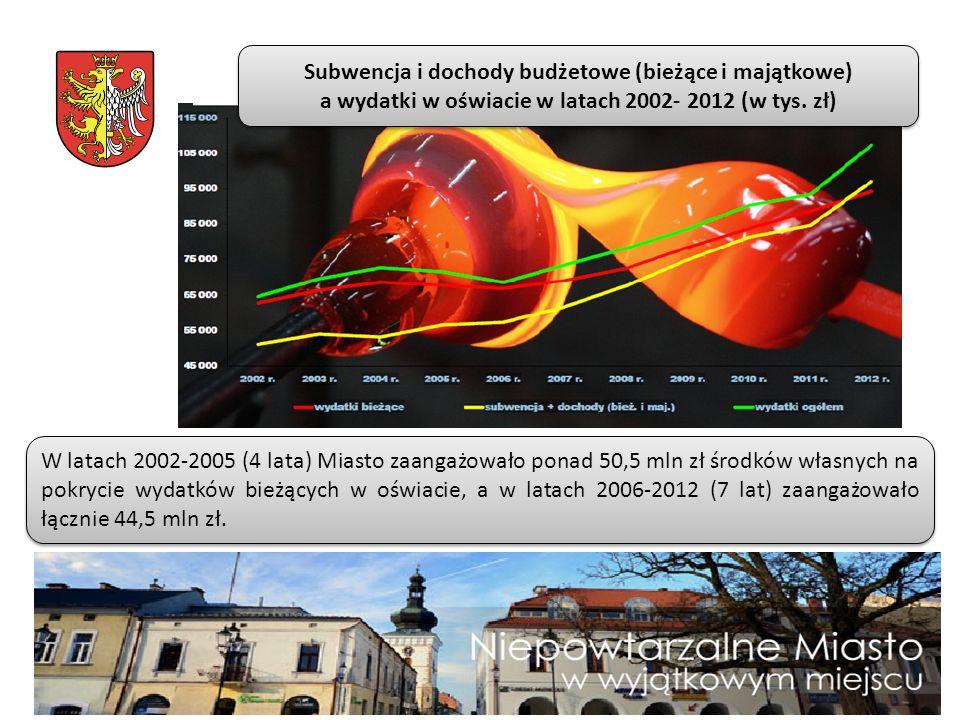 W latach 2002-2005 (4 lata) Miasto zaangażowało ponad 50,5 mln zł środków własnych na pokrycie wydatków bieżących w oświacie, a w latach 2006-2012 (7 lat) zaangażowało łącznie 44,5 mln zł.