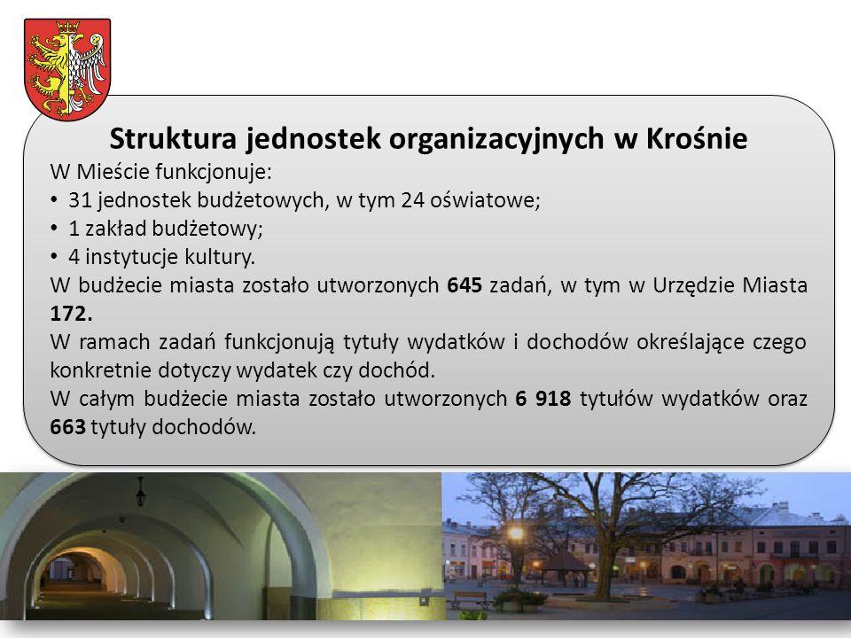 Struktura jednostek organizacyjnych w Krośnie W Mieście funkcjonuje: 31 jednostek budżetowych, w tym 24 oświatowe; 1 zakład budżetowy; 4 instytucje kultury.