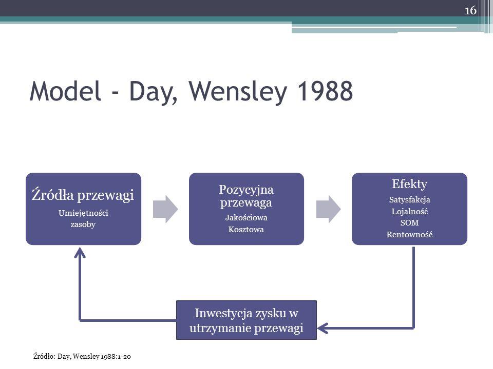 Model - Day, Wensley 1988 Źródła przewagi Umiejętności zasoby Pozycyjna przewaga Jakościowa Kosztowa Efekty Satysfakcja Lojalność SOM Rentowność 16 In