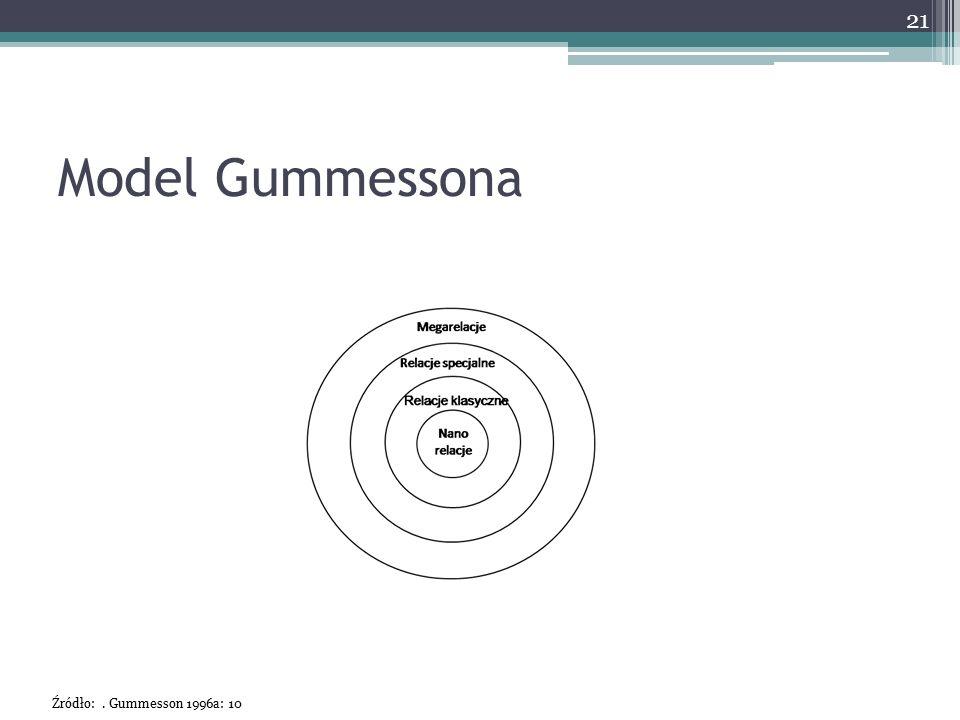 Model Gummessona 21 Źródło:. Gummesson 1996a: 10