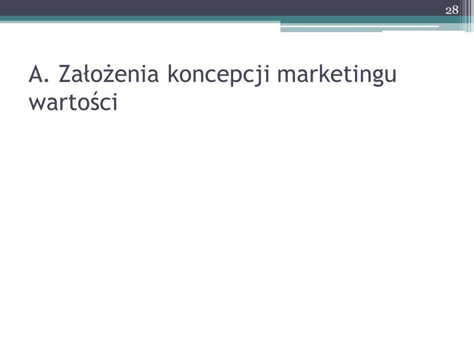 A. Założenia koncepcji marketingu wartości 28
