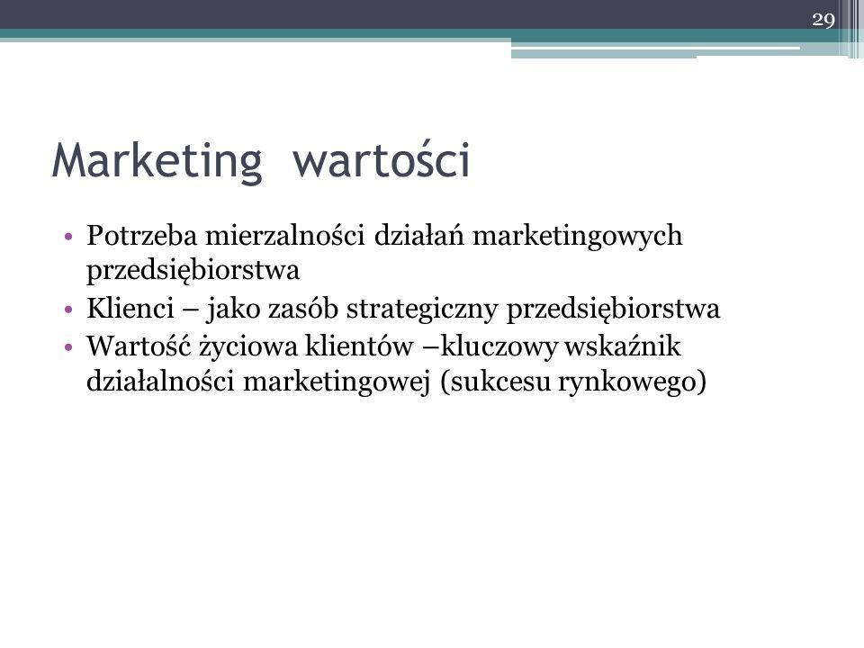 Marketing wartości Potrzeba mierzalności działań marketingowych przedsiębiorstwa Klienci – jako zasób strategiczny przedsiębiorstwa Wartość życiowa kl