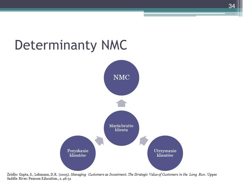 Determinanty NMC Marża brutto klienta NMC Utrzymanie klientów Pozyskanie klientów Źródło: Gupta, S., Lehmann, D.R. (2005). Managing Customers as Inves
