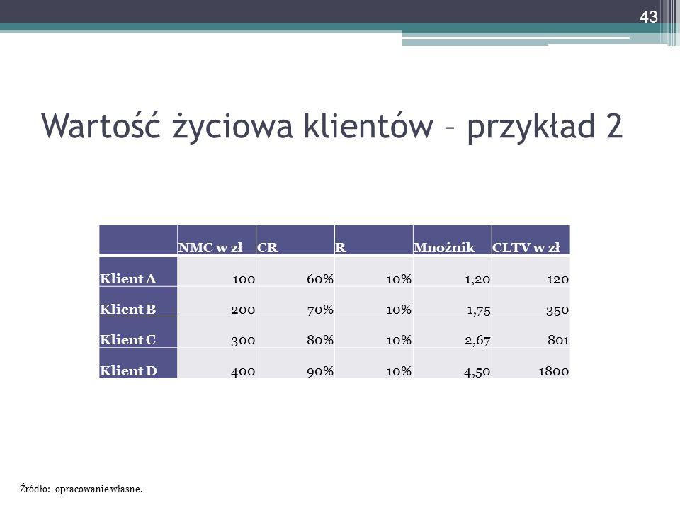Wartość życiowa klientów – przykład 2 NMC w złCRRMnożnikCLTV w zł Klient A10060%10%1,20120 Klient B20070%10%1,75350 Klient C30080%10%2,67801 Klient D4
