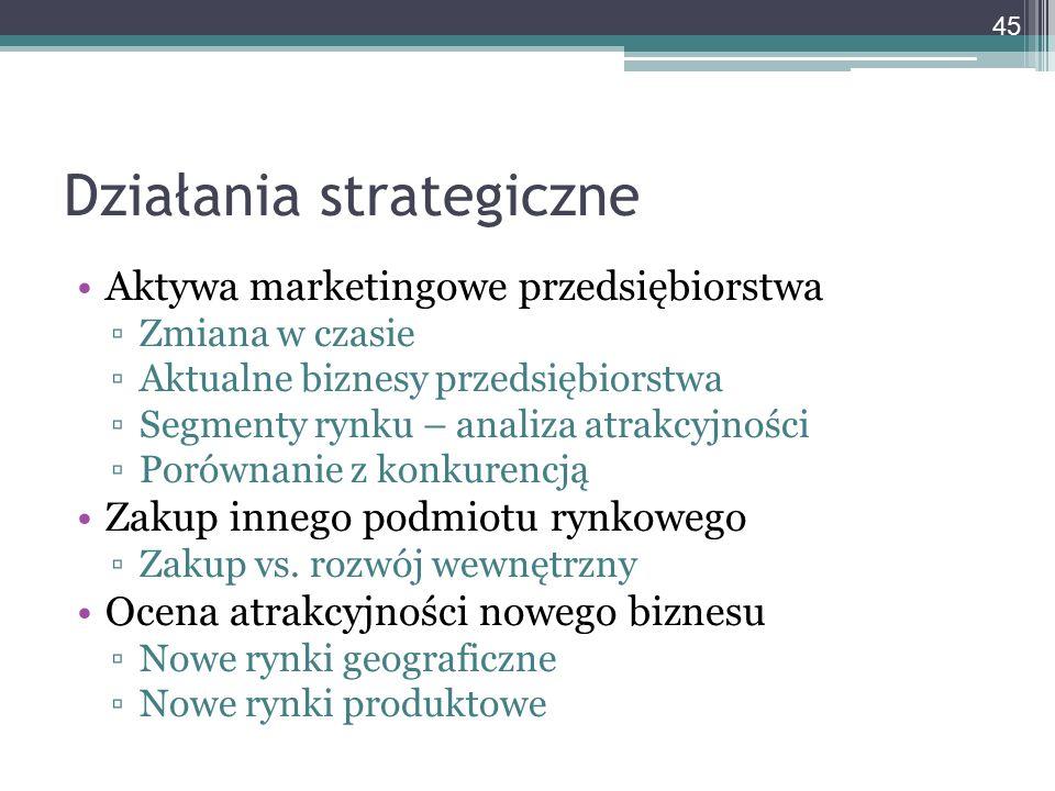 Działania strategiczne Aktywa marketingowe przedsiębiorstwa ▫Zmiana w czasie ▫Aktualne biznesy przedsiębiorstwa ▫Segmenty rynku – analiza atrakcyjnośc