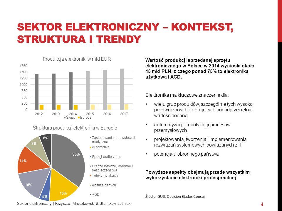 SEKTOR ELEKTRONICZNY – KONTEKST, STRUKTURA I TRENDY Sektor elektroniczny | Krzysztof Mroczkowski & Stanisław Leśniak 4 Wartość produkcji sprzedanej sprzętu elektronicznego w Polsce w 2014 wyniosła około 45 mld PLN, z czego ponad 75% to elektronika użytkowa i AGD.