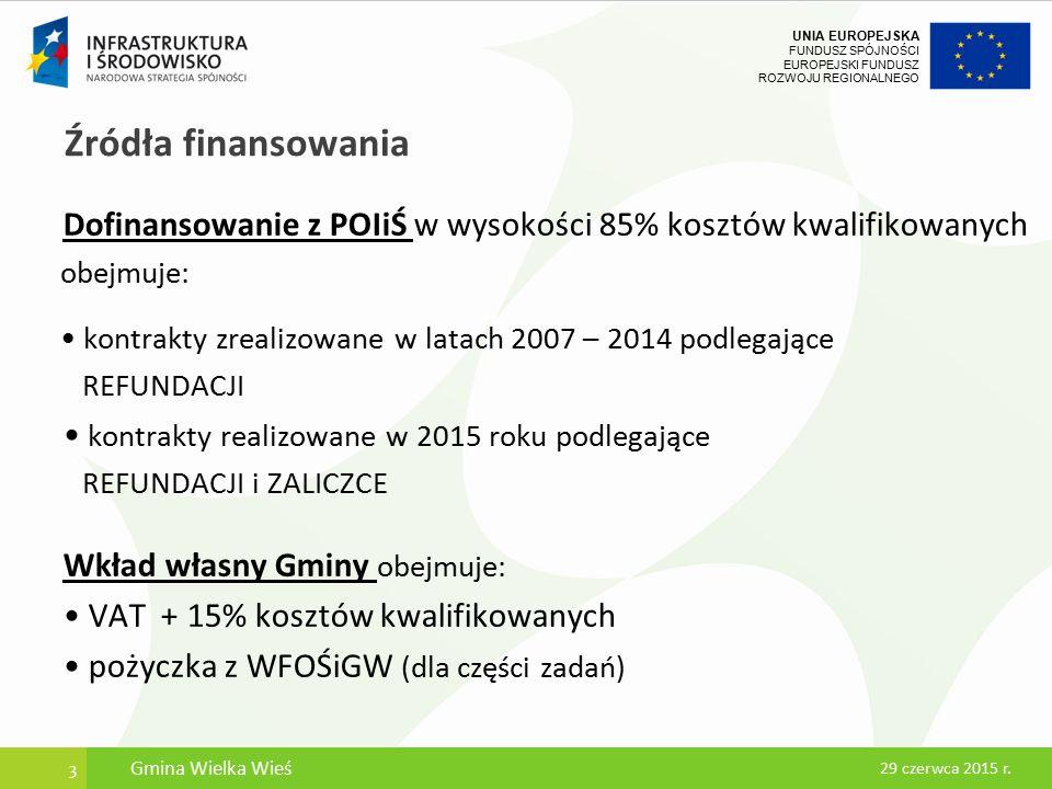 UNIA EUROPEJSKA FUNDUSZ SPÓJNOŚCI EUROPEJSKI FUNDUSZ ROZWOJU REGIONALNEGO Źródła finansowania Dofinansowanie z POIiŚ w wysokości 85% kosztów kwalifikowanych obejmuje: kontrakty zrealizowane w latach 2007 – 2014 podlegające REFUNDACJI kontrakty realizowane w 2015 roku podlegające REFUNDACJI i ZALICZCE Wkład własny Gminy obejmuje: VAT + 15% kosztów kwalifikowanych pożyczka z WFOŚiGW (dla części zadań) 3 29 czerwca 2015 r.
