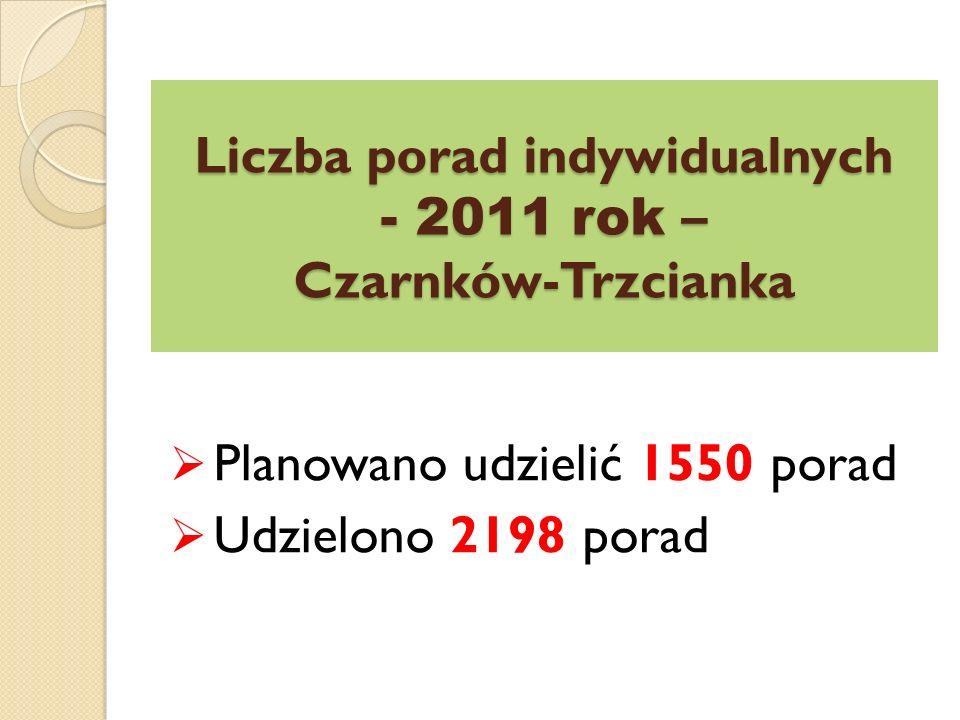 Liczba porad indywidualnych - 2011 rok – Czarnków-Trzcianka  Planowano udzielić 1550 porad  Udzielono 2198 porad