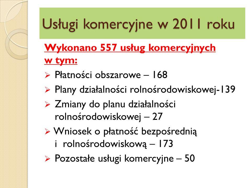 Usługi komercyjne w 2011 roku Wykonano 557 usług komercyjnych w tym:  Płatności obszarowe – 168  Plany działalności rolnośrodowiskowej-139  Zmiany do planu działalności rolnośrodowiskowej – 27  Wniosek o płatność bezpośrednią i rolnośrodowiskową – 173  Pozostałe usługi komercyjne – 50