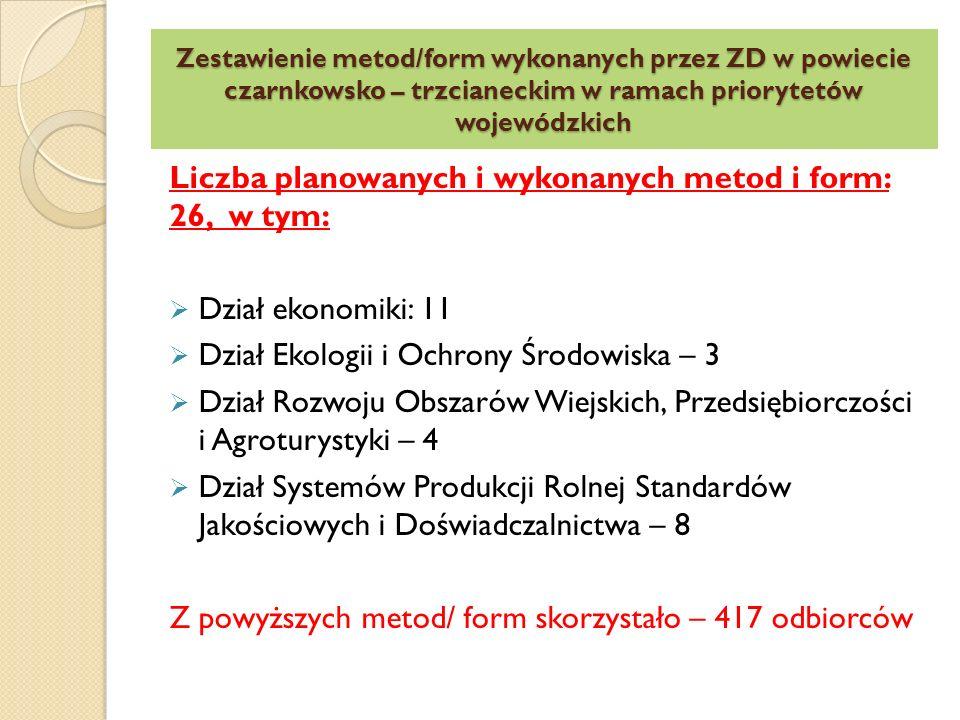 Zestawienie ilościowe – szkolenia specjalistyczne – 2011 rok Łącznie wykonano na terenie powiatu Czarnkowsko – trzcianeckiego 18 szkoleń specjalistycznych z czego:  5 – dział Ekonomiki  3 – Dział Ekologii i Ochrony Środowiska  4 - Dział Rozwoju Obszarów Wiejskich, Przedsiębiorczości i Agroturystyki  6 – Dział Systemów Produkcji Rolnej Standardów Jakościowych i Doświadczalnictwa Z powyższych metod skorzystało - 369 odbiorców