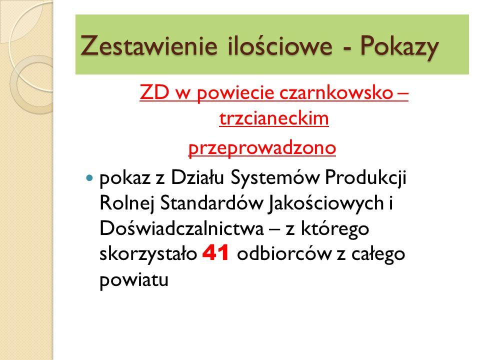 Zestawienie ilościowe - Pokazy ZD w powiecie czarnkowsko – trzcianeckim przeprowadzono pokaz z Działu Systemów Produkcji Rolnej Standardów Jakościowych i Doświadczalnictwa – z którego skorzystało 41 odbiorców z całego powiatu