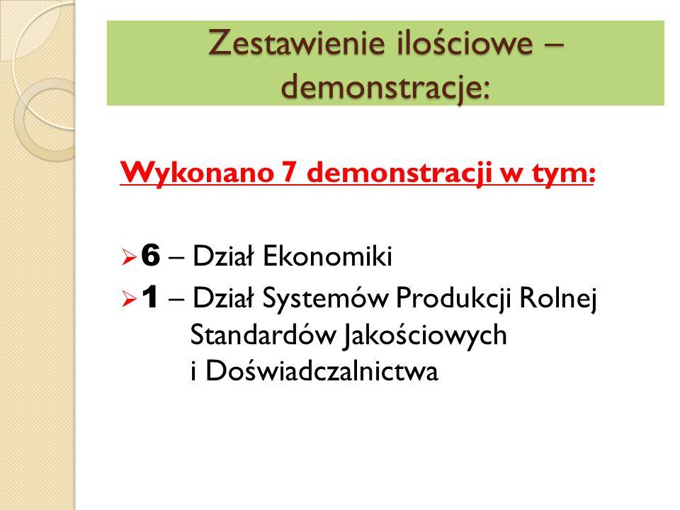 Zestawienie ilościowe – demonstracje: Wykonano 7 demonstracji w tym:  6 – Dział Ekonomiki  1 – Dział Systemów Produkcji Rolnej Standardów Jakościowych i Doświadczalnictwa