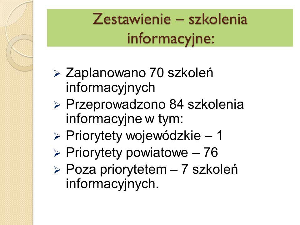 Zestawienie – szkolenia informacyjne:  Zaplanowano 70 szkoleń informacyjnych  Przeprowadzono 84 szkolenia informacyjne w tym:  Priorytety wojewódzkie – 1  Priorytety powiatowe – 76  Poza priorytetem – 7 szkoleń informacyjnych.