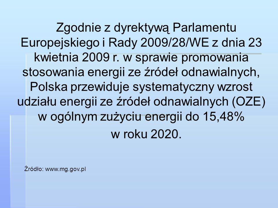 Zgodnie z dyrektywą Parlamentu Europejskiego i Rady 2009/28/WE z dnia 23 kwietnia 2009 r. w sprawie promowania stosowania energii ze źródeł odnawialny