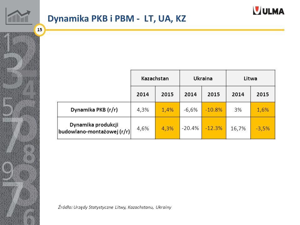 Dynamika PKB i PBM - LT, UA, KZ 15 KazachstanUkrainaLitwa 201420152014201520142015 Dynamika PKB (r/r)4,3%1,4% -6,6%-10.8% 3%1,6% Dynamika produkcji budowlano-montażowej (r/r) 4,6%4,3% -20.4%-12.3% 16,7%-3,5% Źródło: Urzędy Statystyczne Litwy, Kazachstanu, Ukrainy