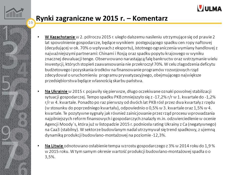Rynki zagraniczne w 2015 r. – Komentarz 16 W Kazachstanie w 2.