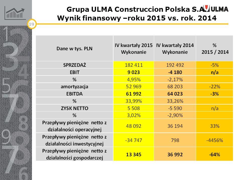 Grupa ULMA Construccion Polska S.A. Wynik finansowy –roku 2015 vs. rok. 2014 19