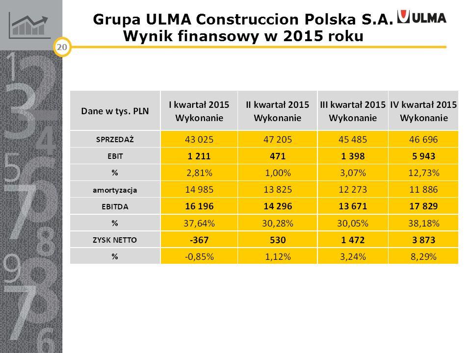 Grupa ULMA Construccion Polska S.A. Wynik finansowy w 2015 roku 20