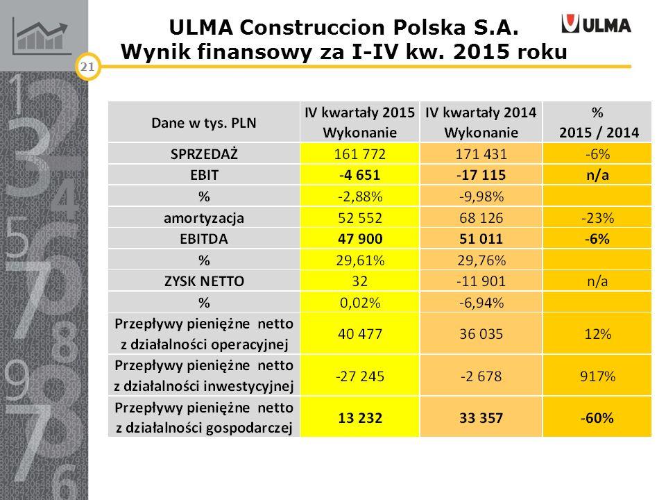 ULMA Construccion Polska S.A. Wynik finansowy za I-IV kw. 2015 roku 21