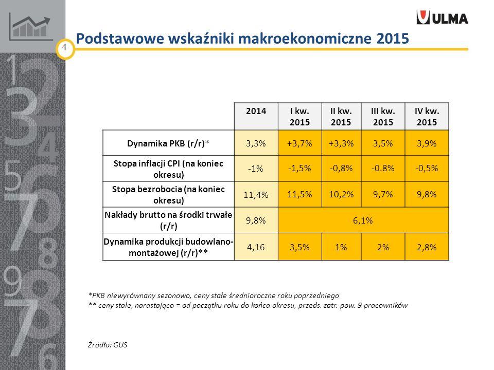 Podstawowe wskaźniki makroekonomiczne 2015 2014I kw.