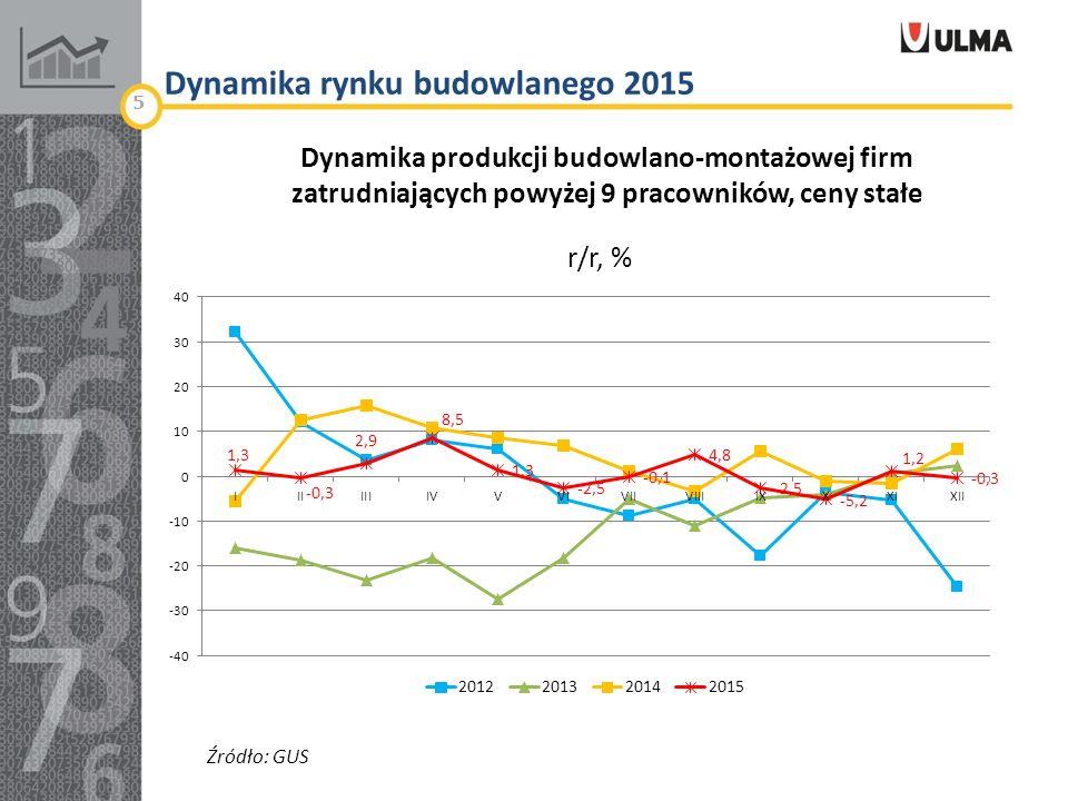 Dynamika rynku budowlanego 2015 5 r/r, % Dynamika produkcji budowlano-montażowej firm zatrudniających powyżej 9 pracowników, ceny stałe Źródło: GUS