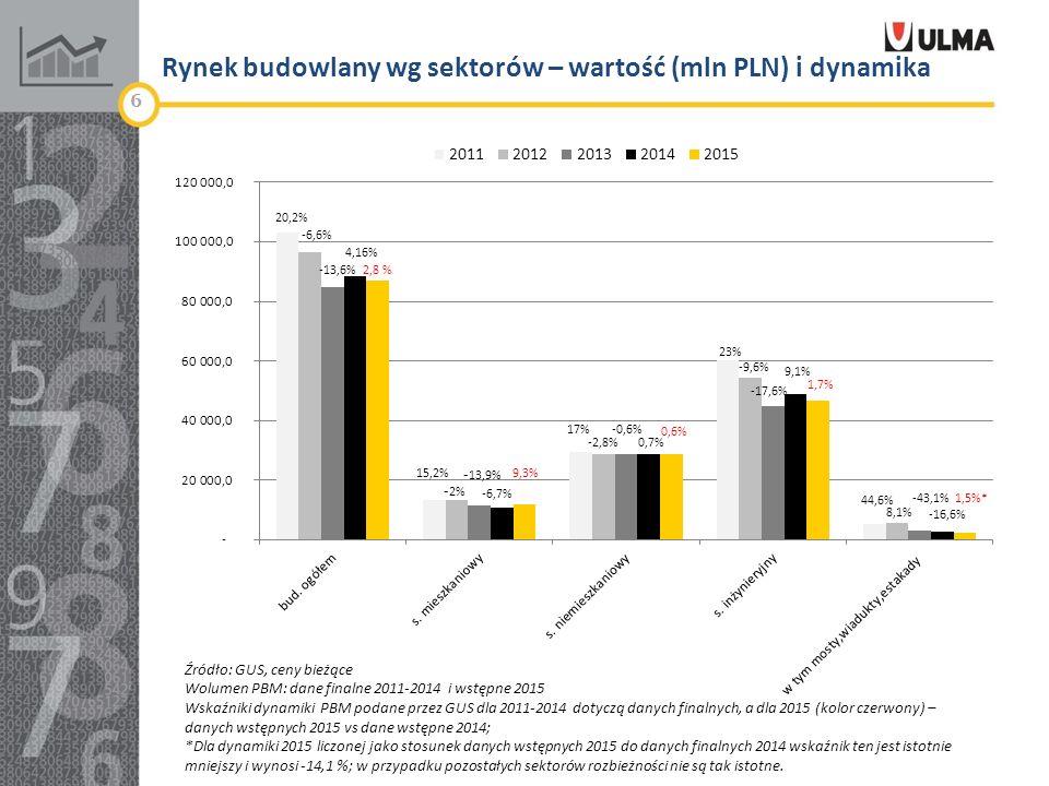 Rynek budowlany wg sektorów – wartość (mln PLN) i dynamika 6 Źródło: GUS, ceny bieżące Wolumen PBM: dane finalne 2011-2014 i wstępne 2015 Wskaźniki dynamiki PBM podane przez GUS dla 2011-2014 dotyczą danych finalnych, a dla 2015 (kolor czerwony) – danych wstępnych 2015 vs dane wstępne 2014; *Dla dynamiki 2015 liczonej jako stosunek danych wstępnych 2015 do danych finalnych 2014 wskaźnik ten jest istotnie mniejszy i wynosi -14,1 %; w przypadku pozostałych sektorów rozbieżności nie są tak istotne.