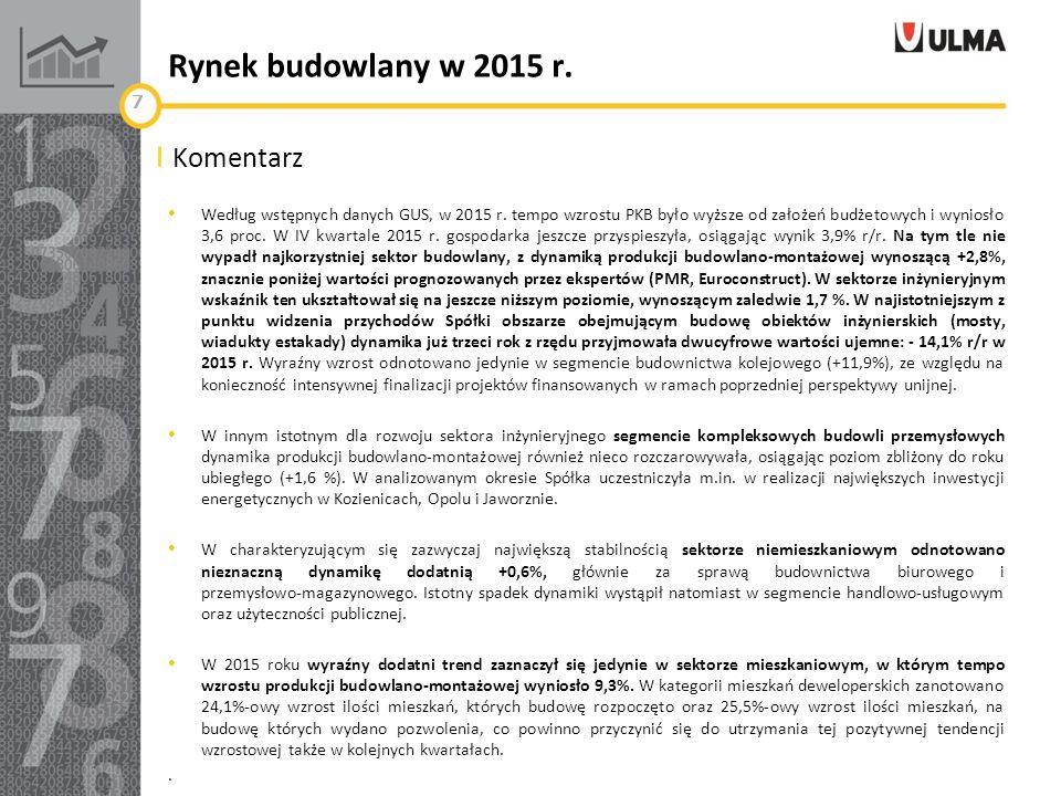 Rynek budowlany w 2015 r. Według wstępnych danych GUS, w 2015 r.