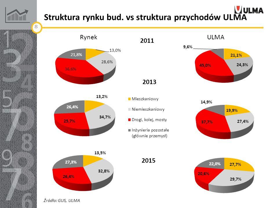 Struktura rynku bud. vs struktura przychodów ULMA Źródło: GUS, ULMA Rynek ULMA 2015 8 2011 2013