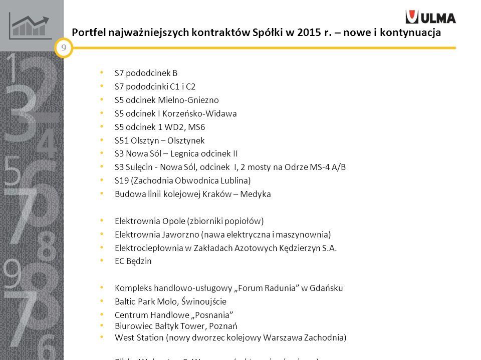 Portfel najważniejszych kontraktów Spółki w 2015 r.