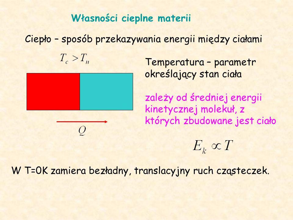 Własności cieplne materii Ciepło – sposób przekazywania energii między ciałami Temperatura – parametr określający stan ciała zależy od średniej energii kinetycznej molekuł, z których zbudowane jest ciało W T=0K zamiera bezładny, translacyjny ruch cząsteczek.