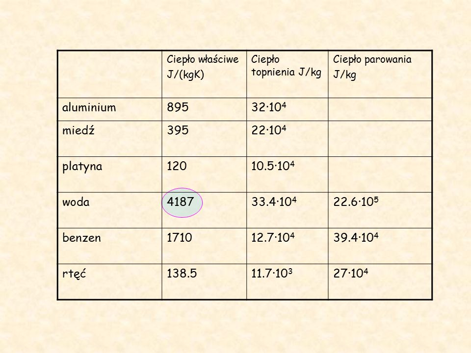 Ciepło właściwe J/(kgK) Ciepło topnienia J/kg Ciepło parowania J/kg aluminium89532·10 4 miedź39522·10 4 platyna12010.5·10 4 woda418733.4·10 4 22.6·10 5 benzen171012.7·10 4 39.4·10 4 rtęć138.511.7·10 3 27·10 4